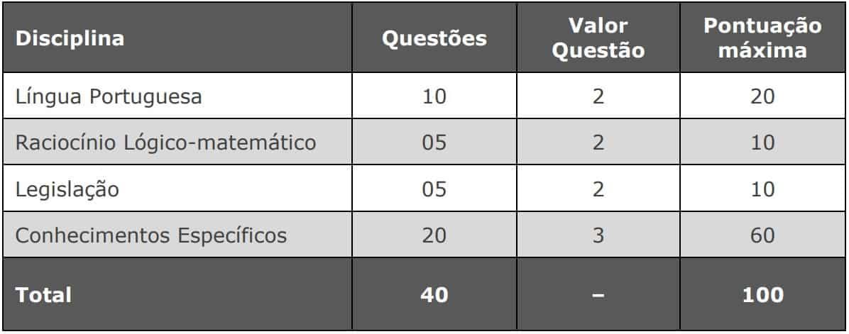 provas concurso camara de vila velha tecnico de informatica - Concurso Câmara de Vila Velha ES: Suspenso temporariamente