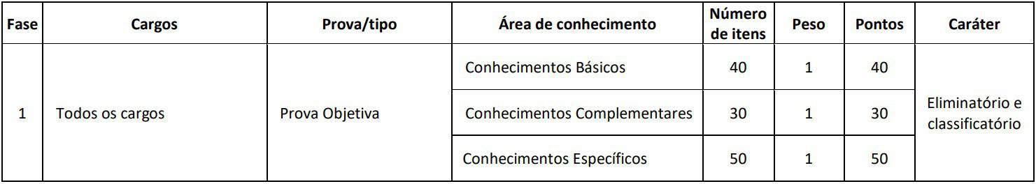 provas crt sp - Processo Seletivo CRT SP: Inscrições PRORROGADAS até 09/12/20