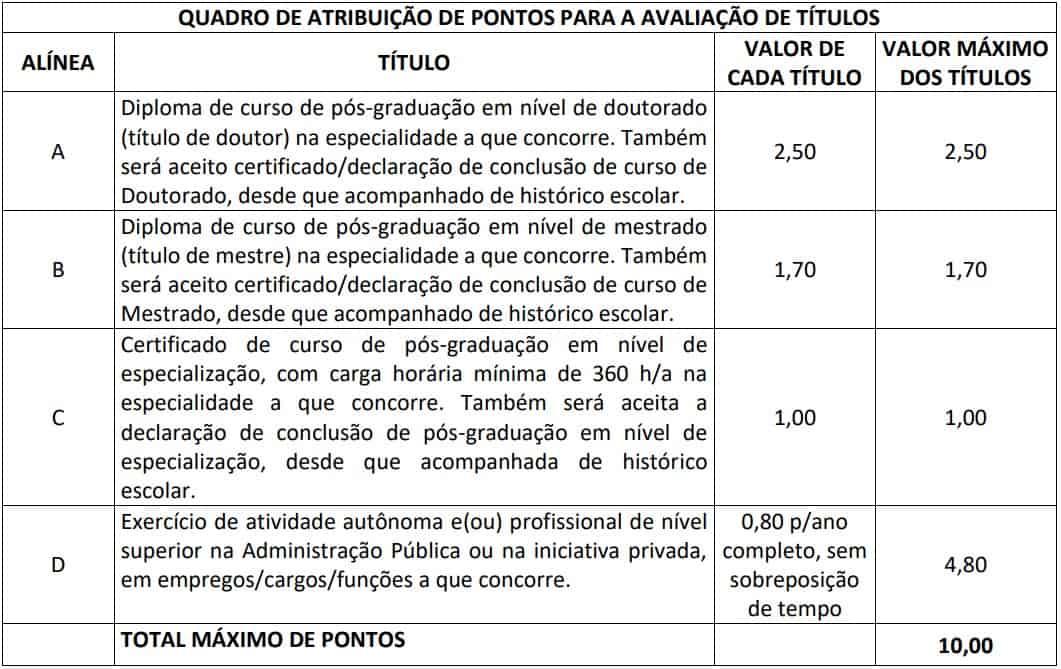quadro de avaliacao de titulos - Concurso Prefeitura de Pirenópolis: Saiu o Edital com 80 vagas de Professor Pedagogo