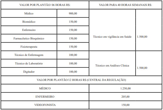remuneracao saude pb temporarios - Saúde Paraíba-PB: Saiu o Edital com 2.453 vagas para profissionais da área da Saúde