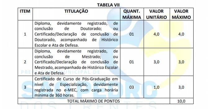 titulos - Concurso Prefeitura Municipal de São Pedro Dos Crentes (MA): Provas adiadas