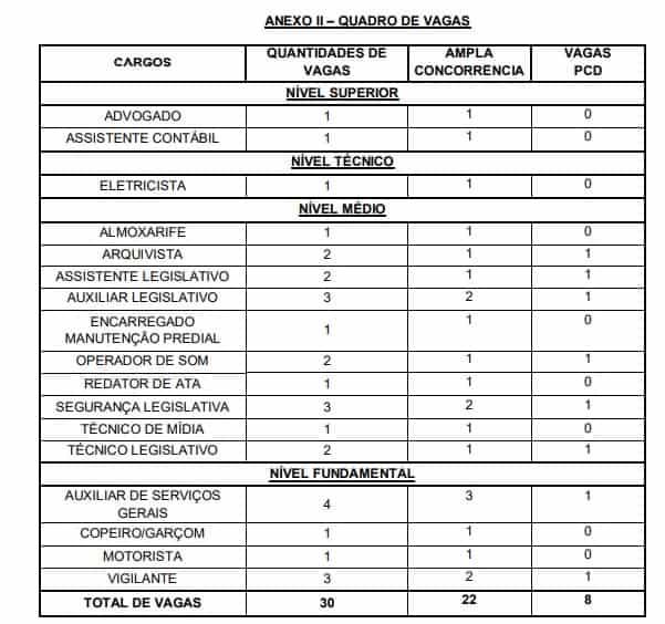 vagas 1 - Concurso Câmara de Goiana PE: Inscrições Encerradas
