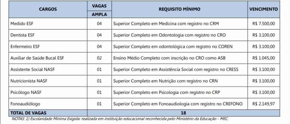 vagas 3 - Concurso Prefeitura de Paula Candido MG: Inscrições Encerradas