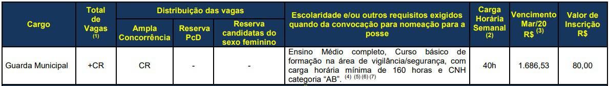 vagas Concurso Guarda Municipal de Cascavel PR - Concurso Guarda Municipal de Cascavel PR: Inscrições Abertas