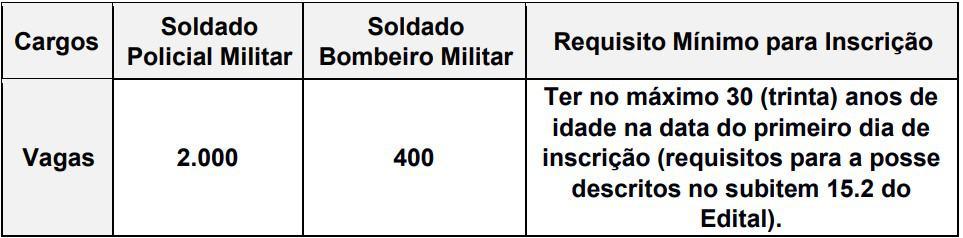 vagas concurso PM PR e CBM PR - Concurso PM PR e CBM PR: Saiu o Edital com 2.400 vagas para Soldados