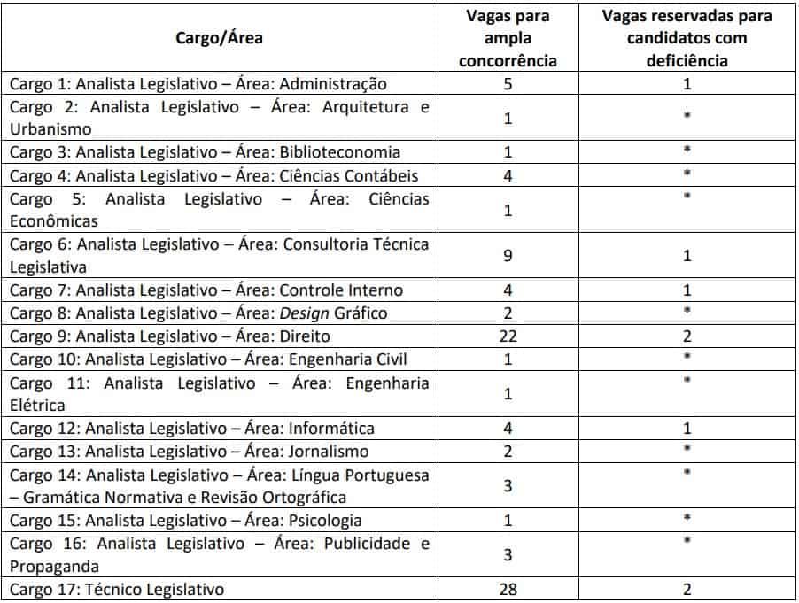 vagas concurso assembleia legislatica CE - Concurso Assembleia Legislativa CE: Inscrições terminam hoje!