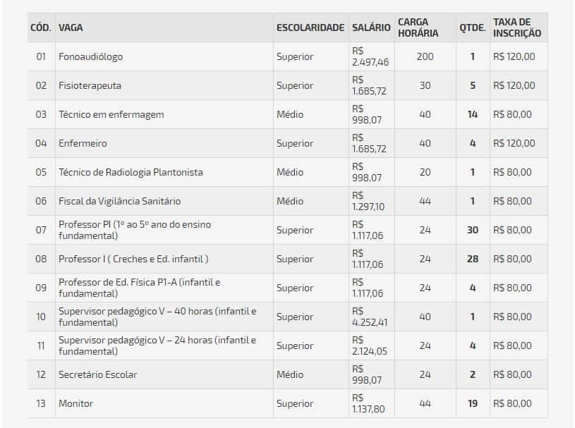 vagas concurso - Concurso Prefeitura de Lagoa Formosa MG