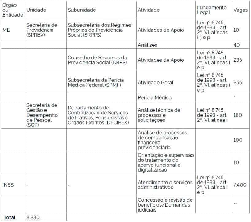 PORTARIA PROCESSO SELETIVO INSS - Concurso INSS: Governo autoriza contratação de 8.320 aposentados e militares inativos