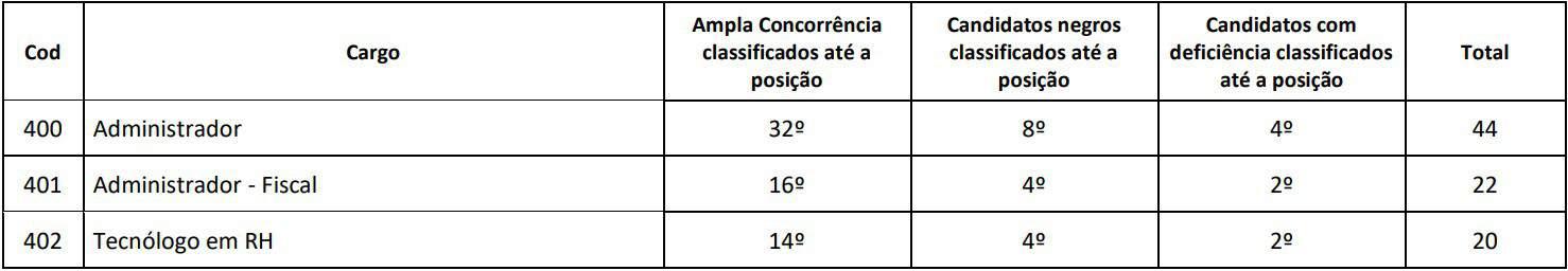 avaliacao titulos cra ba - Concurso CRA BA: Inscrições Reabertas