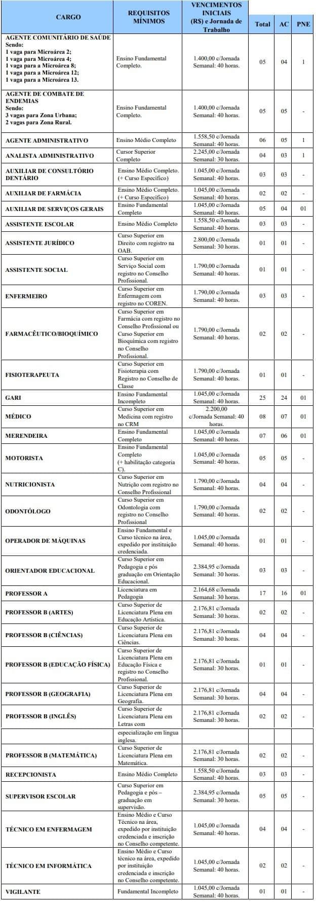 cargos Concurso Prefeitura de Capim PB - Concurso Prefeitura de Capim PB: Inscrições Encerradas !
