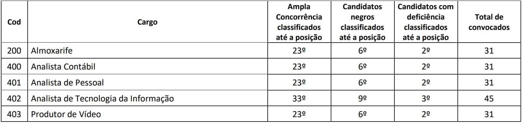 provas discursivas concurso crefito 4 mg - Edital CREFITO 4 MG: Inscrições Prorrogadas!