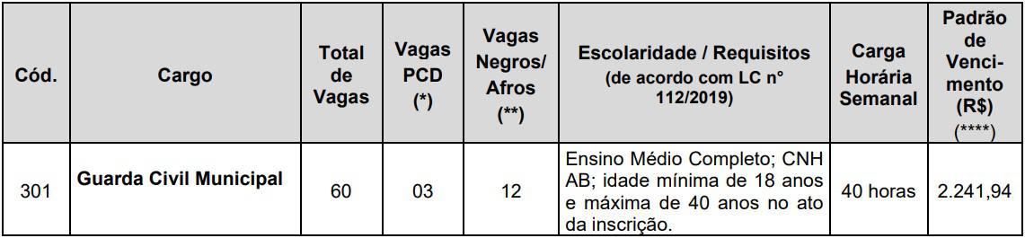 tabela de vagas Concurso Prefeitura de Cubatão - Concurso Prefeitura de Cubatão SP: Inscrições encerradas