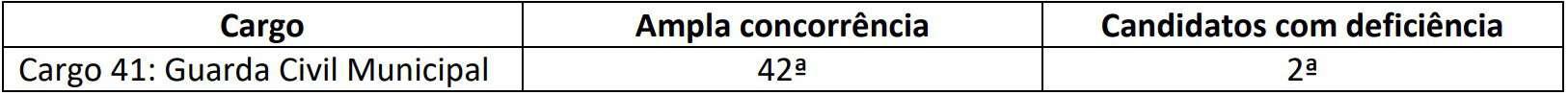 teste de aptidão física concurso barra do coqueiros se - Concurso Barra dos Coqueiros SE: Inscrições Encerradas
