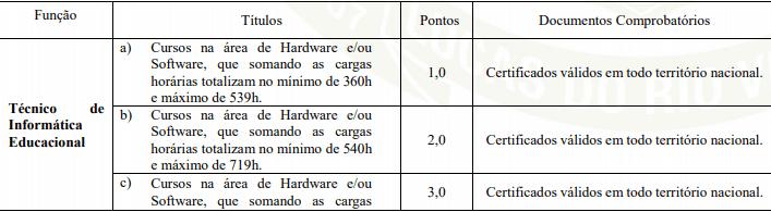 titulos 1 - Processo Seletivo Prefeitura de Lucas do Rio Verde MT: Inscrições Encerradas