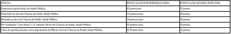 titulos - Processo Seletivo Prefeitura Divinópolis MG: Inscrições Abertas