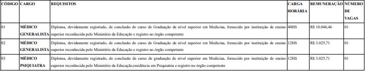 vagas 1 3 e1588270807550 - Processo Seletivo Prefeitura Divinópolis MG: Inscrições Abertas