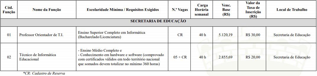 vagas 1 - Processo Seletivo Prefeitura de Lucas do Rio Verde MT: Inscrições Encerradas