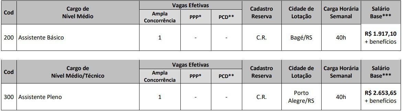 vagas Concurso CREMERS - Concurso CREMERS: Inscrições Abertas
