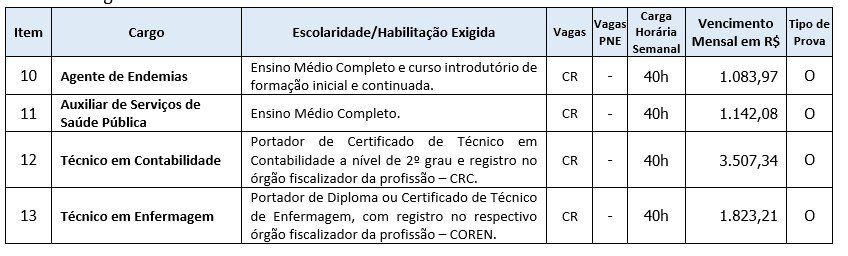 Cargos de Nível Médio ou Técnico 1 - Concurso Prefeitura de Quilombo SC: Inscrições Encerradas