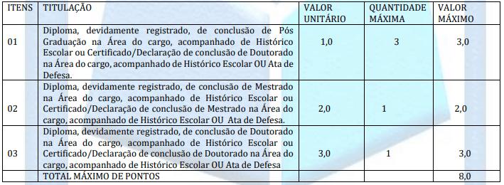 TITULOS 2 - Concurso Prefeitura de Araioses MA: Inscrições Encerradas