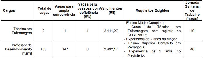 VAGAS 1 - Concurso Fito Osasco SP: Inscrições Encerradas!