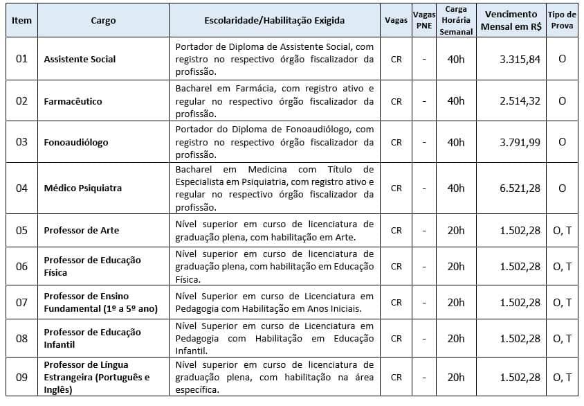 cargos nivel superior 1 - Concurso Prefeitura de Quilombo SC: Inscrições Encerradas