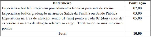 enfermeiro - Concurso Prefeitura de Salete SC: Inscrições Encerradas