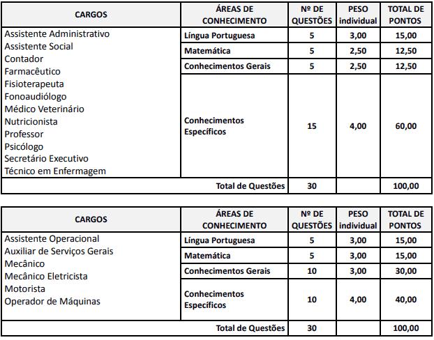 prova 7 - Concurso Prefeitura de Rio Azul PR: Inscrições Abertas