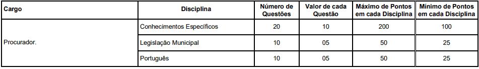 prova1 1 - Concurso Previdência dos Servidores Públicos de Itatiaia RJ: Inscrições Encerradas