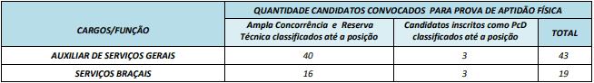 provaAptidãoFisica - Concurso Prefeitura de Ipiranga GO: Inscrições Abertas