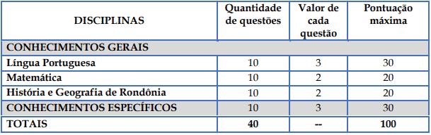 provaFunfamentalIcompleto - Concurso Prefeitura de Rolim de Moura: Inscrições Encerradas
