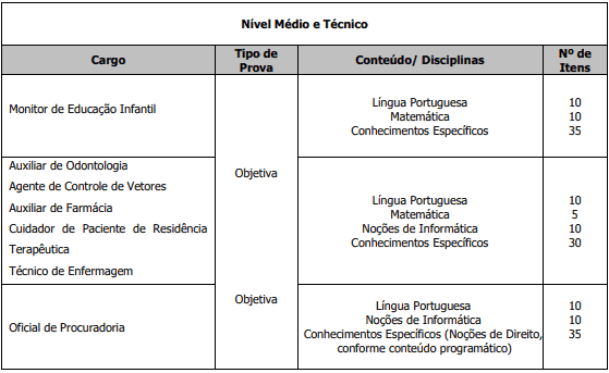 provaMedio 1 - Concurso Prefeitura de Itapeva SP: Inscrições Abertas