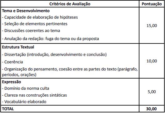 provaRedação - Concurso Prefeitura de Rio Azul PR: Inscrições Abertas
