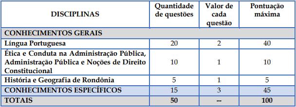 provaSuperior - Concurso Prefeitura de Rolim de Moura: Inscrições Encerradas