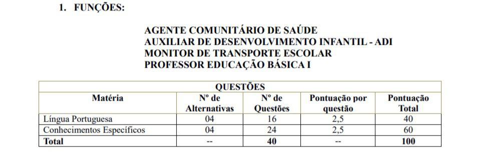 provas 1 - Processo Seletivo Prefeitura de Santa Salete SP: Inscrições Encerradas