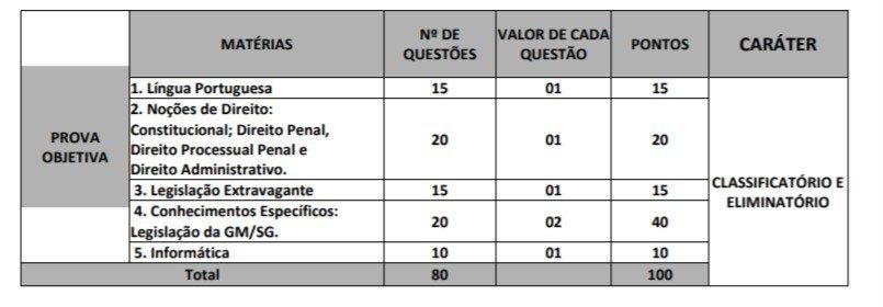 provas sao gon 1 - Concurso Guarda de São Gonçalo RJ: Suspenso