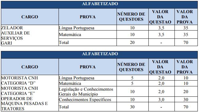 provas1 1 - Concurso Prefeitura de Nova Aurora GO: Certame anulado!