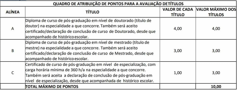 tabela avaliacao de titulos Concurso Prefeitura de São Domingos GO - Concurso Prefeitura de São Domingos GO: Inscrições Encerradas
