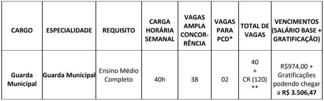 tabela de vagas concurso guarda municipal de sao goncalo rj 1 - Concurso Guarda de São Gonçalo RJ: Suspenso