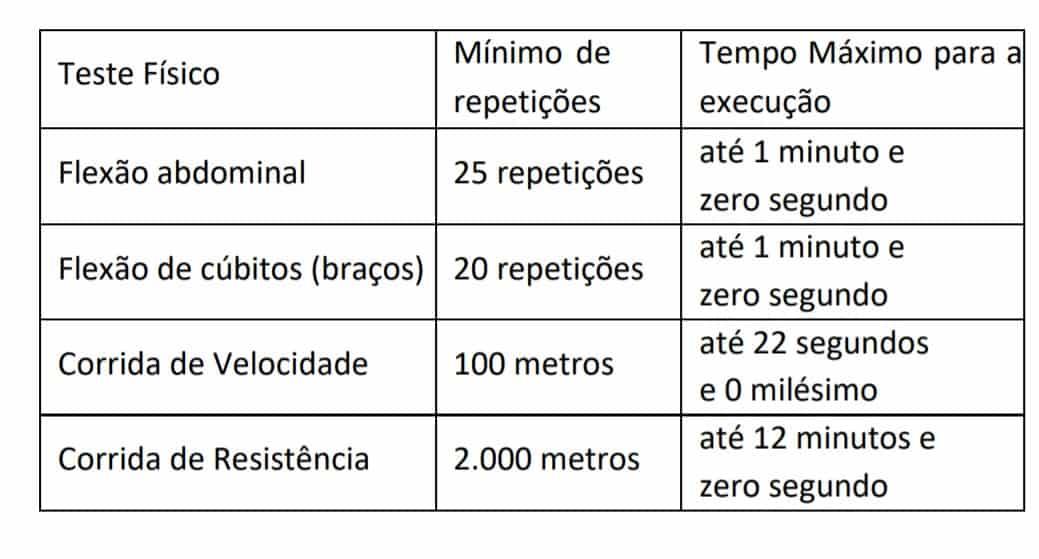 teste feminino - Concurso Guarda de São Gonçalo RJ: Suspenso