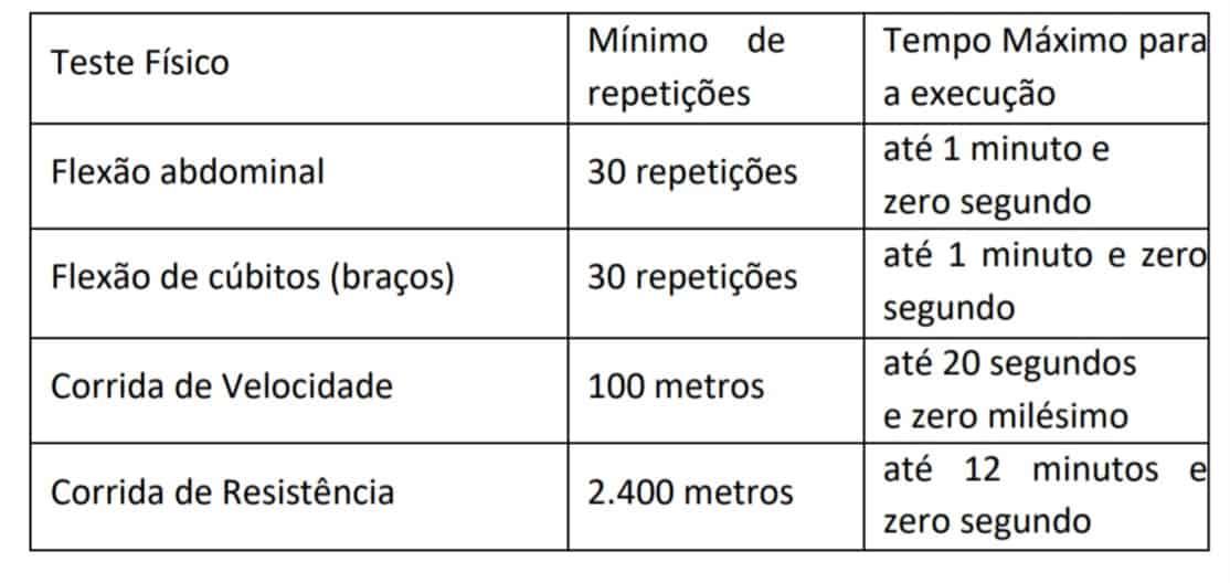 teste masculino  - Concurso Guarda de São Gonçalo RJ: Suspenso