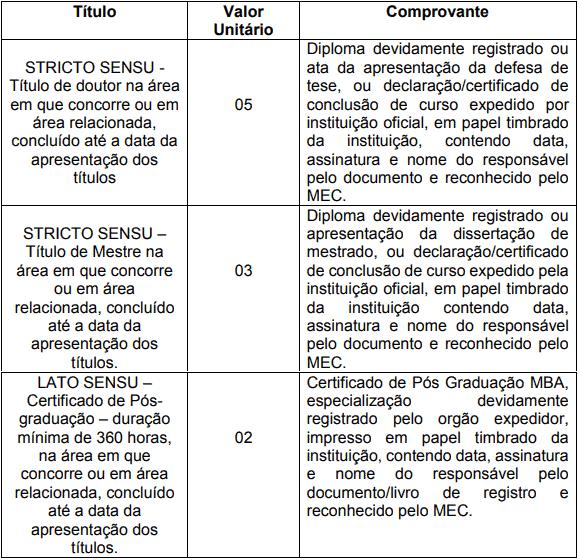 titulosDEF 1 - Concurso Prefeitura Municipal de Pouso Alto MG: Inscrições encerradas