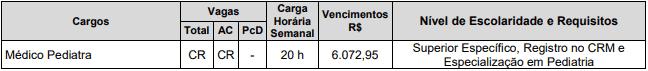 vagas 11 - Concurso Prefeitura de Pedregulho SP: Provas Marcadas pro dia 21/02/2021!