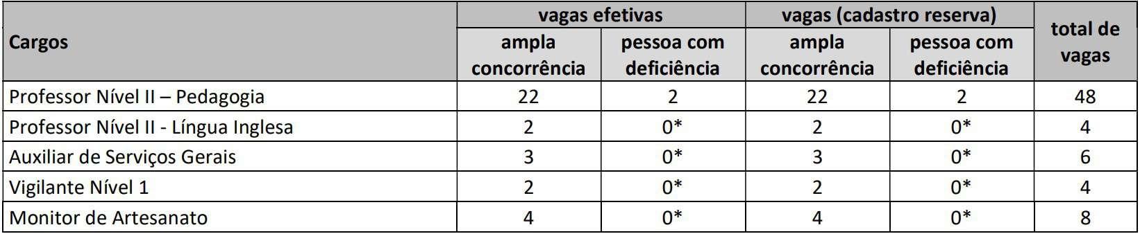 vagas Concurso Prefeitura de São Domingos GO - Concurso Prefeitura de São Domingos GO: Inscrições Encerradas