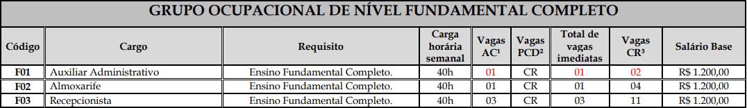 vagas fundamental completo1 - Concurso Prefeitura de Rolim de Moura: Inscrições Encerradas