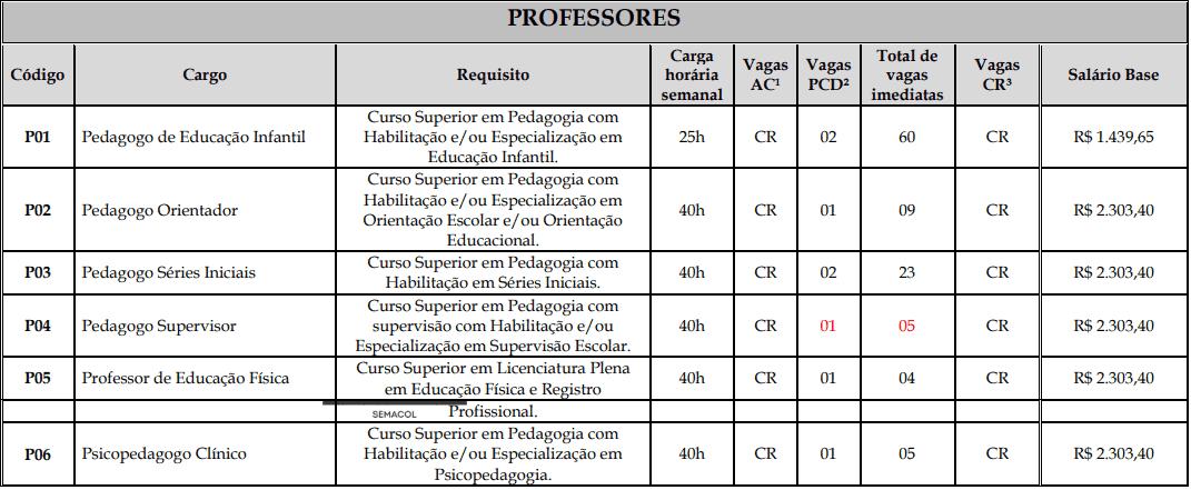vagas professores DEF - Concurso Prefeitura de Rolim de Moura: Inscrições Encerradas