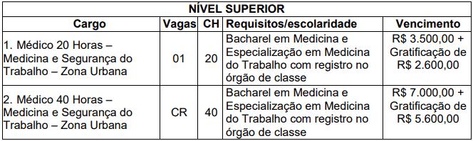 vagas - Concurso Prefeitura de Pimenta Bueno RO: Inscrições Encerradas