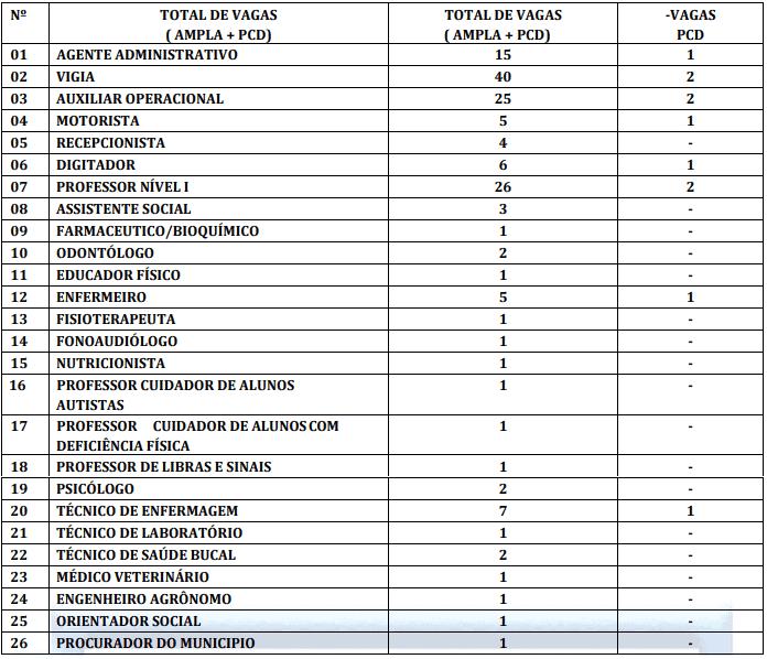 vagasDEF 2 - Concurso Prefeitura de Araioses MA: Inscrições Encerradas