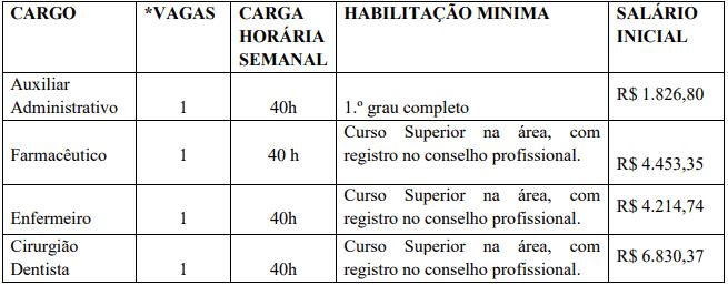 vagasDEF - Concurso Prefeitura de Salete SC: Inscrições Encerradas