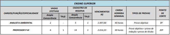 vagasSuperior 2 - Concurso Prefeitura de Ipiranga GO: Inscrições Abertas